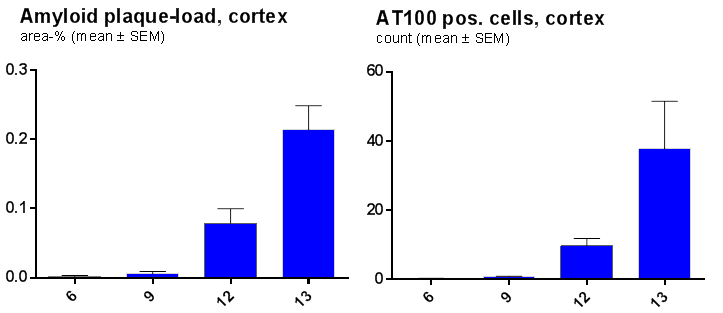 Quantified Methoxy-X04 and AT100 staining of 6-13 month old APP-ld x Tau.P301L animals (n = 8-10 per group (6-12 mo) and n = 3 for 13 mo) in a specified area of the frontal cortex