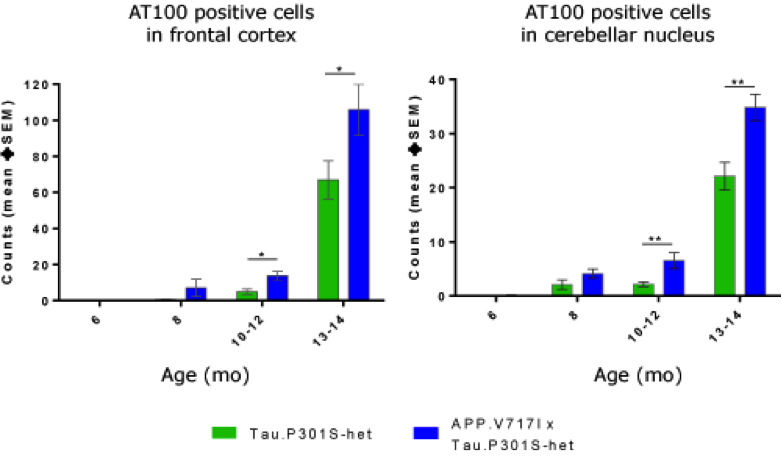 APP-london mutation worsens Tau pathology in the double heterozygous transgenic